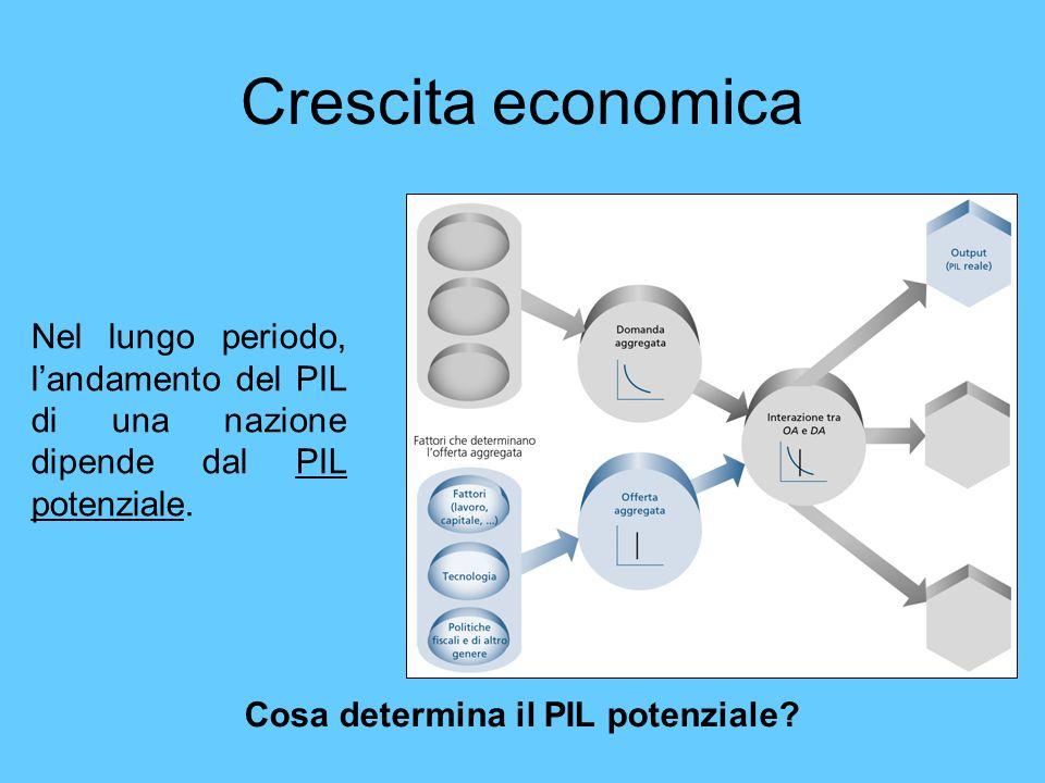 Cosa determina il PIL potenziale