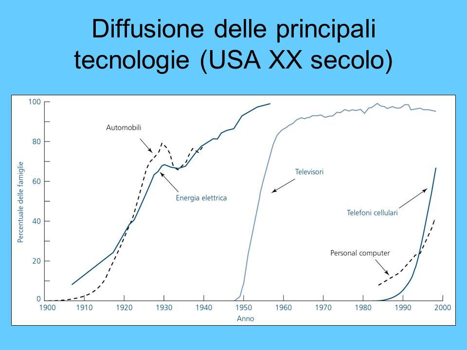 Diffusione delle principali tecnologie (USA XX secolo)