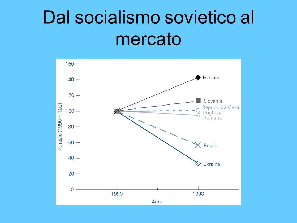 Dal socialismo sovietico al mercato
