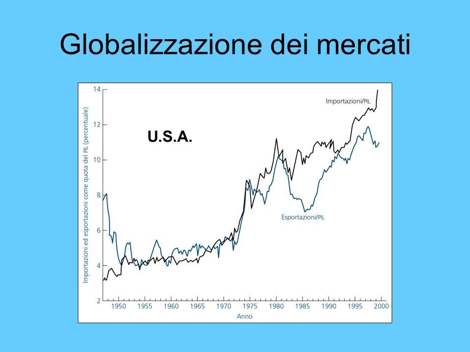 Globalizzazione dei mercati