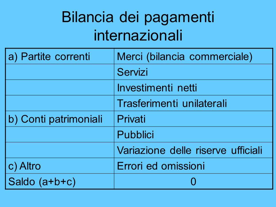 Bilancia dei pagamenti internazionali