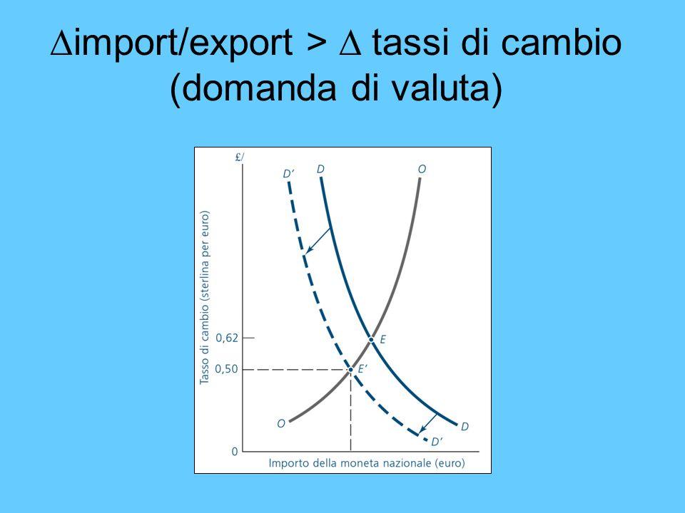 import/export > D tassi di cambio (domanda di valuta)