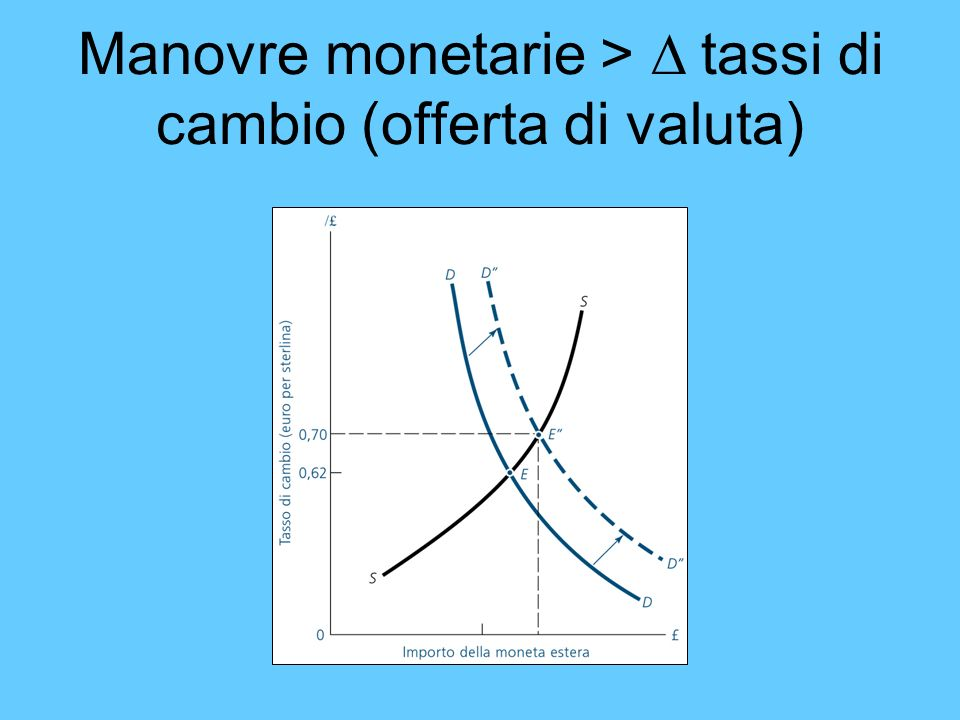 Manovre monetarie > D tassi di cambio (offerta di valuta)