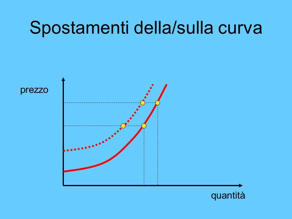 Spostamenti della/sulla curva