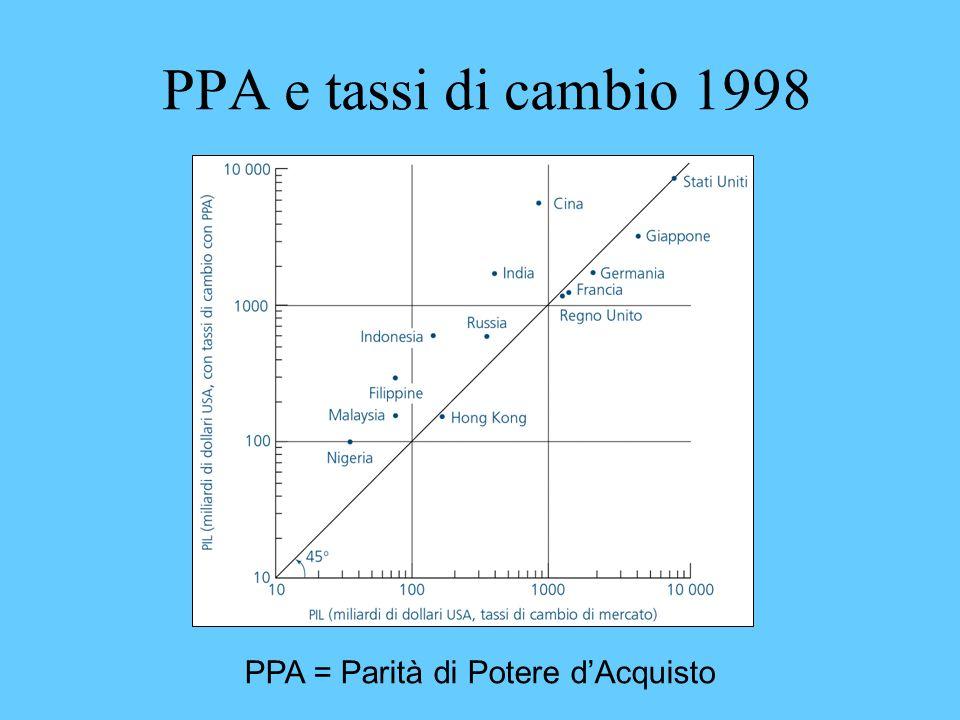 PPA = Parità di Potere d'Acquisto