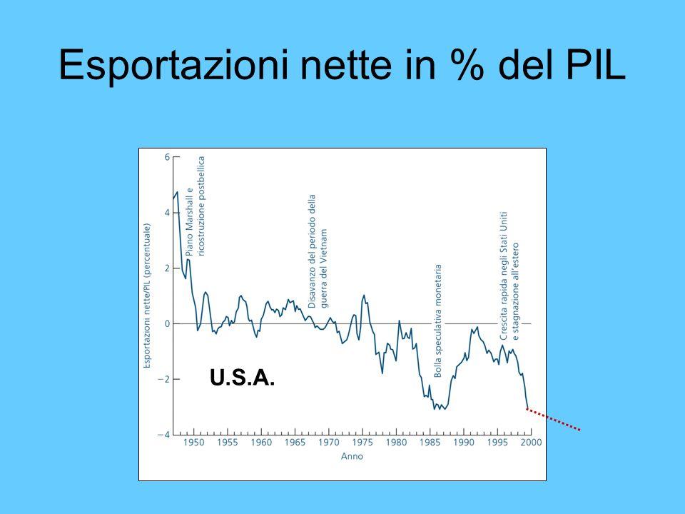 Esportazioni nette in % del PIL