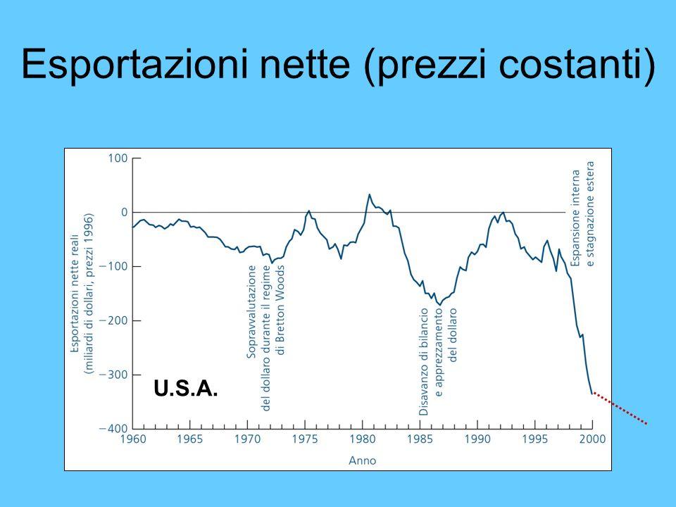 Esportazioni nette (prezzi costanti)