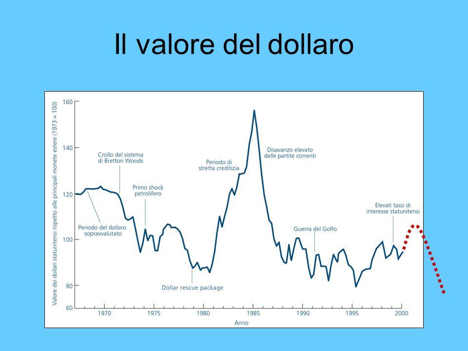 Il valore del dollaro