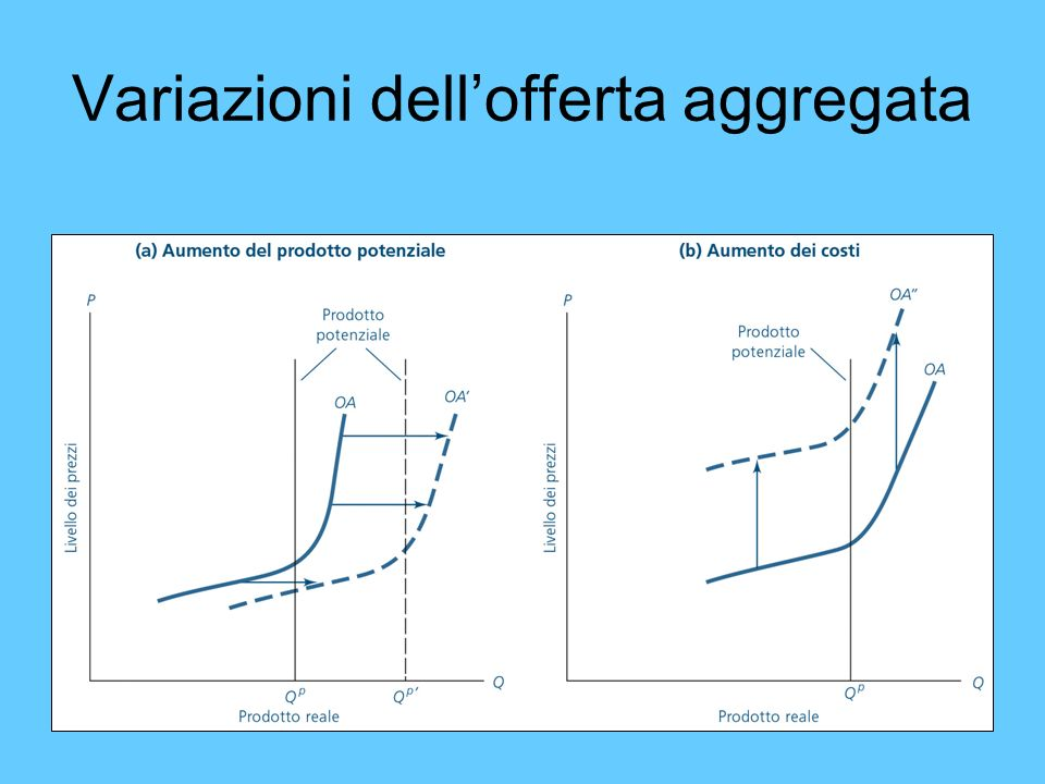 Variazioni dell'offerta aggregata