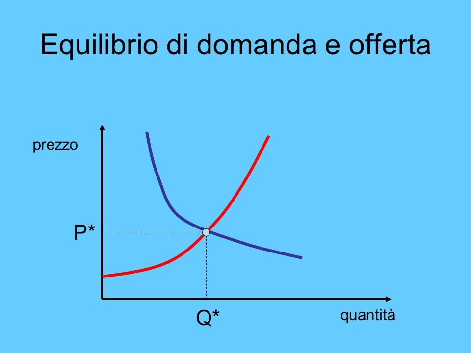 Equilibrio di domanda e offerta