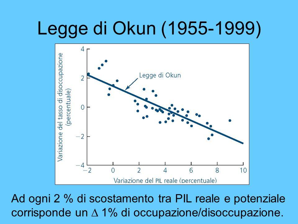 Legge di Okun (1955-1999)