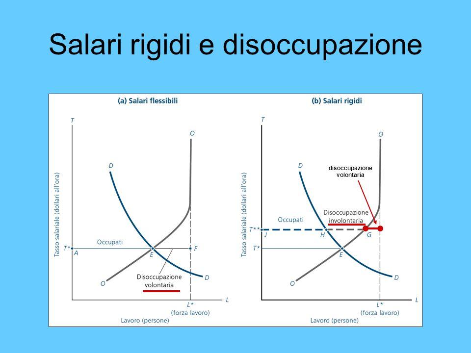Salari rigidi e disoccupazione