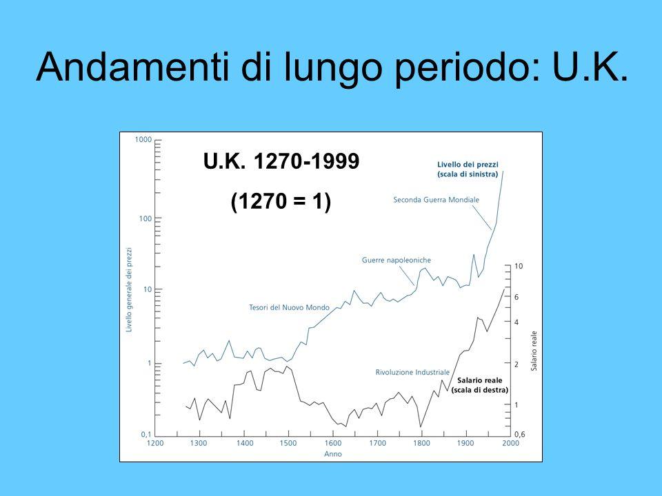 Andamenti di lungo periodo: U.K.