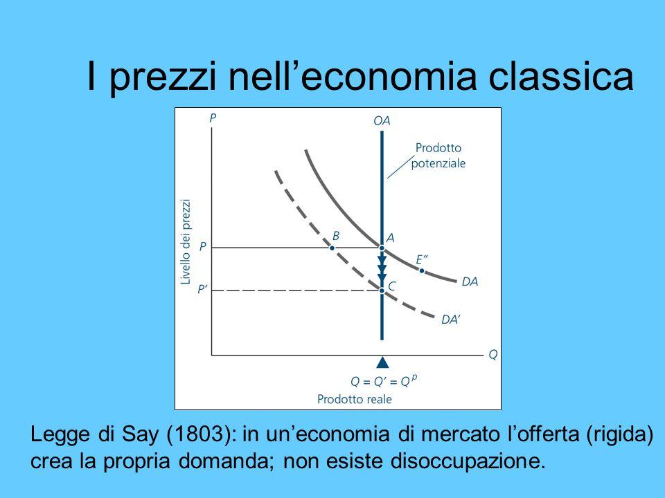 I prezzi nell'economia classica