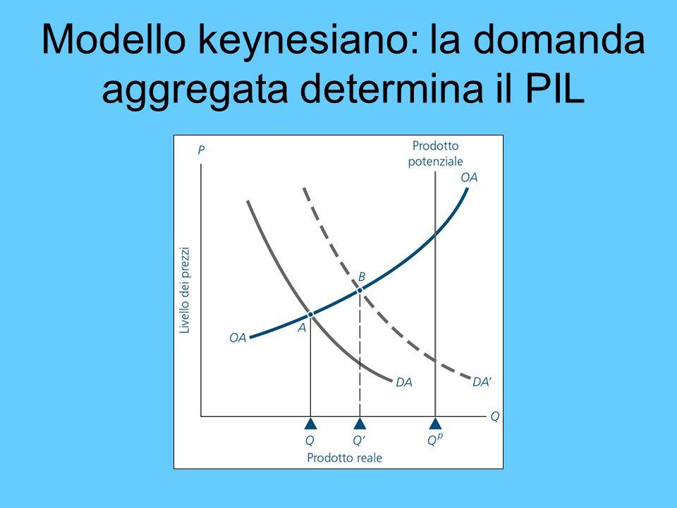 Modello keynesiano: la domanda aggregata determina il PIL