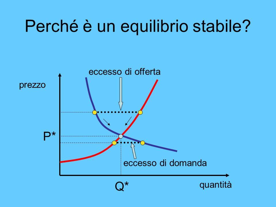 Perché è un equilibrio stabile
