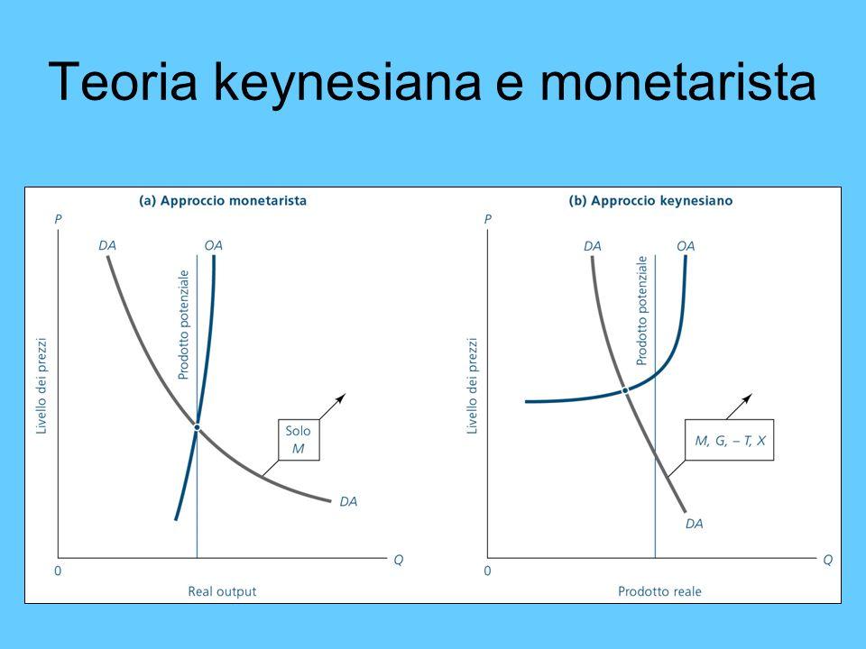 Teoria keynesiana e monetarista