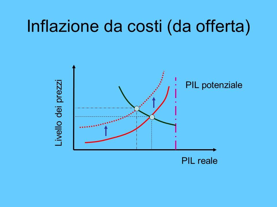 Inflazione da costi (da offerta)