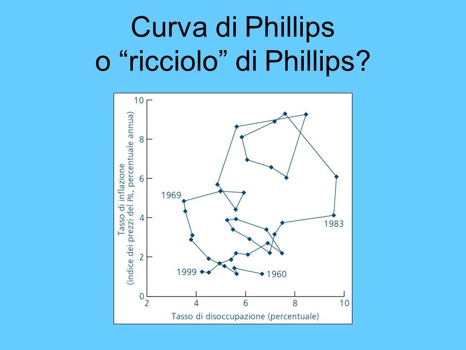 Curva di Phillips o ricciolo di Phillips