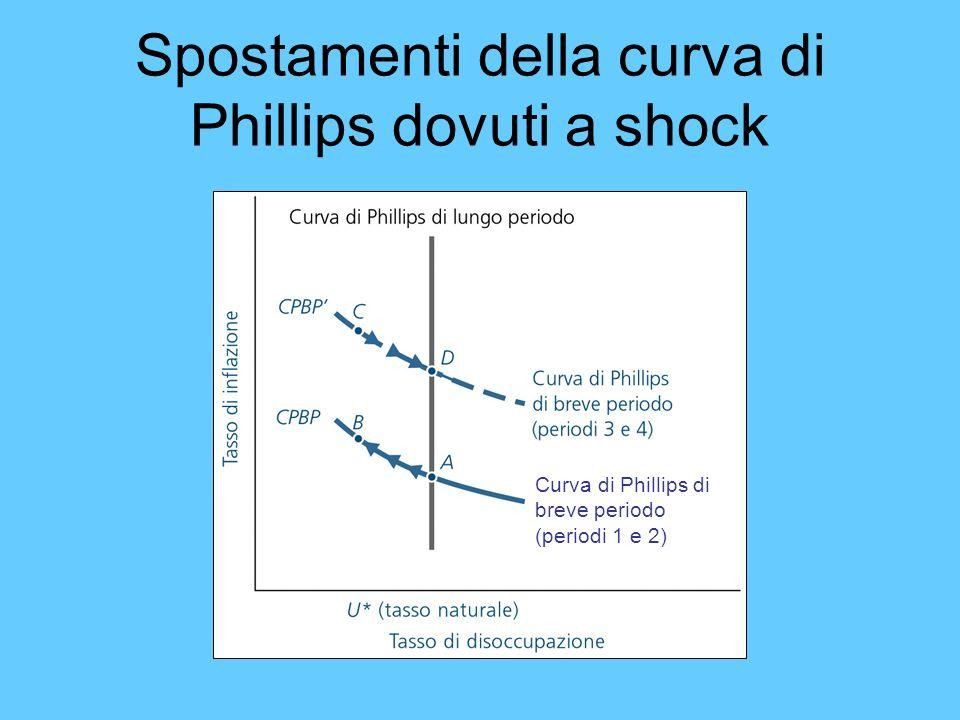 Spostamenti della curva di Phillips dovuti a shock