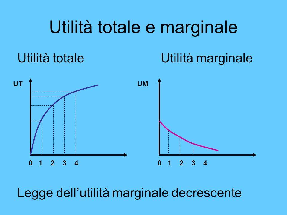Utilità totale e marginale