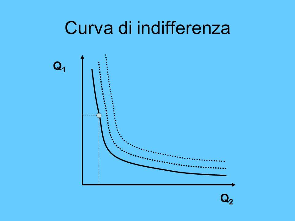 Curva di indifferenza Q1 Q2