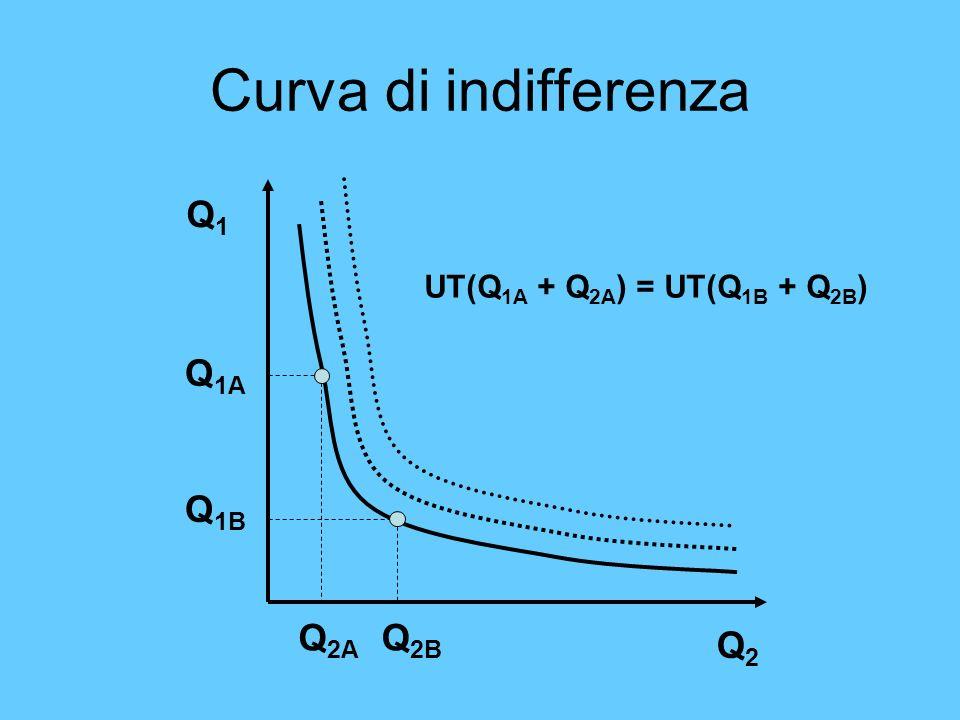 Curva di indifferenza Q1 Q1A Q1B Q2A Q2B Q2