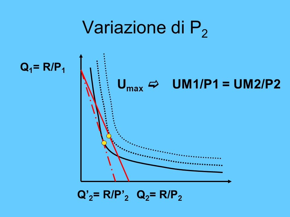 Variazione di P2 Q1= R/P1 Umax c UM1/P1 = UM2/P2 Q'2= R/P'2 Q2= R/P2
