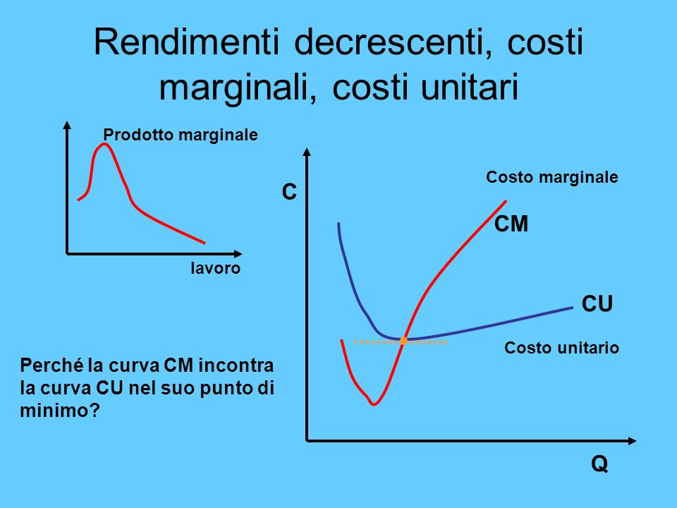 Rendimenti decrescenti, costi marginali, costi unitari