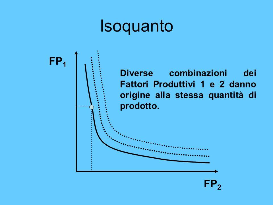 Isoquanto FP1. FP2.