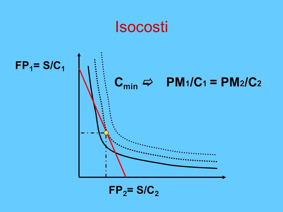 Isocosti FP1= S/C1 Cmin c PM1/C1 = PM2/C2 FP2= S/C2