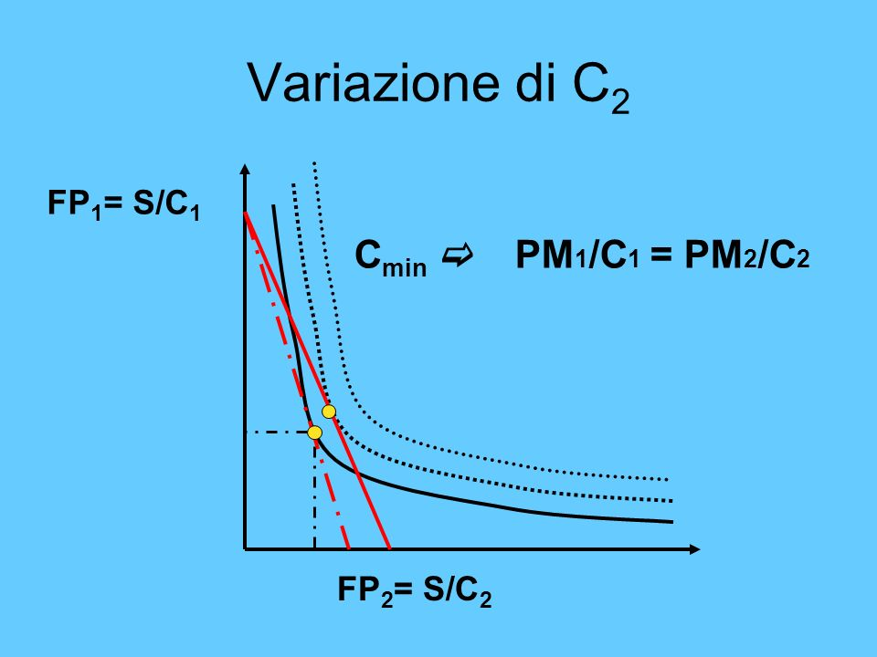 Variazione di C2 FP1= S/C1 Cmin c PM1/C1 = PM2/C2 FP2= S/C2