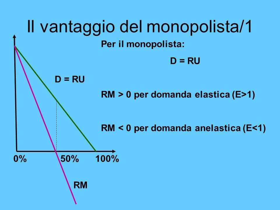 Il vantaggio del monopolista/1