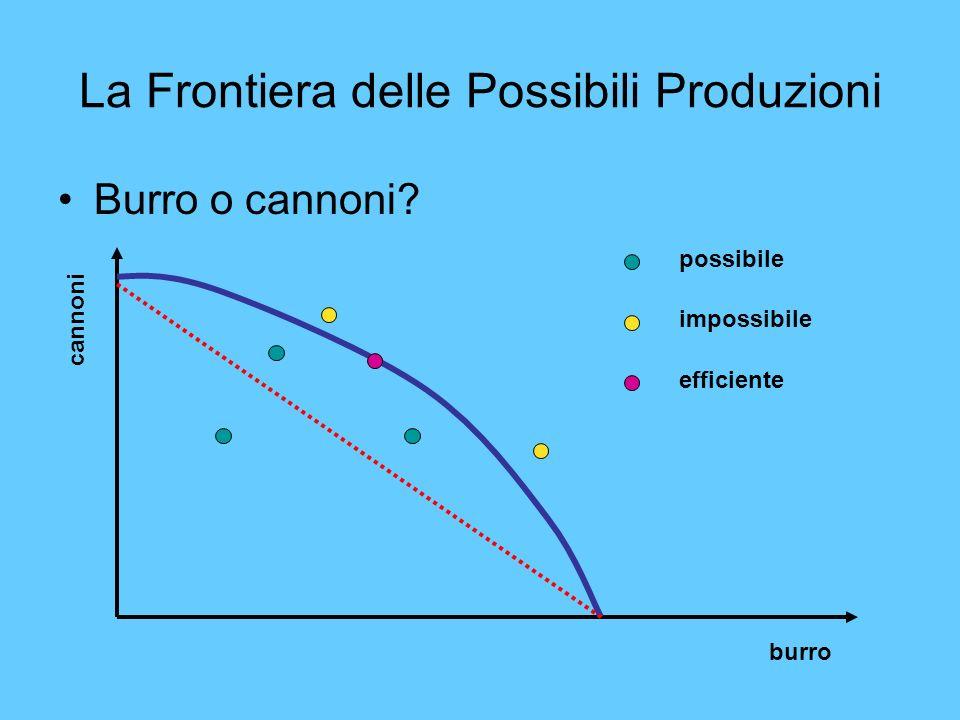 La Frontiera delle Possibili Produzioni