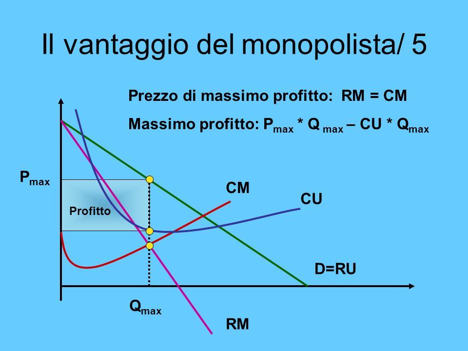 Il vantaggio del monopolista/ 5