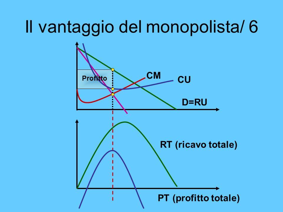 Il vantaggio del monopolista/ 6