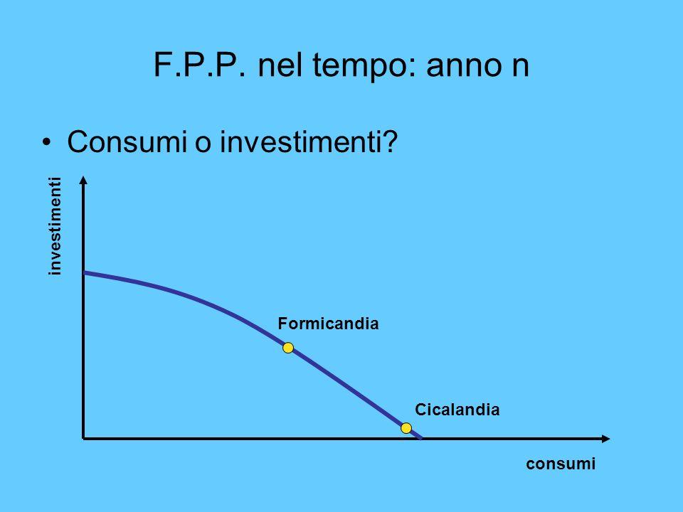 F.P.P. nel tempo: anno n Consumi o investimenti investimenti