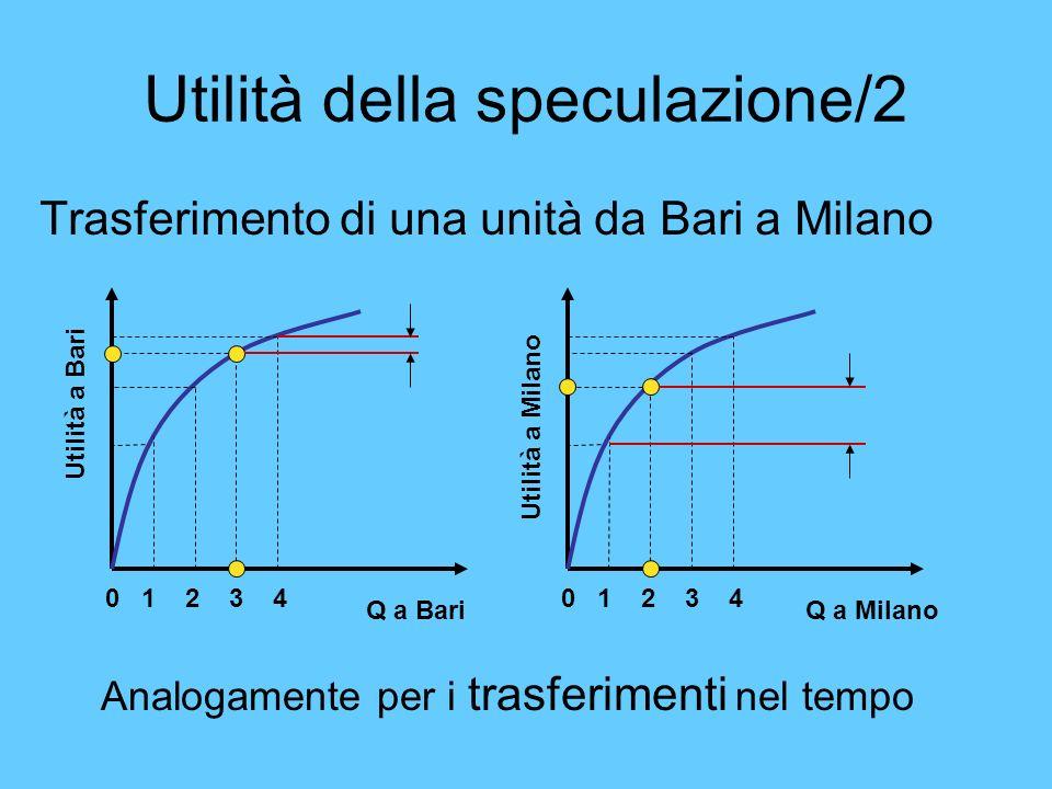 Utilità della speculazione/2