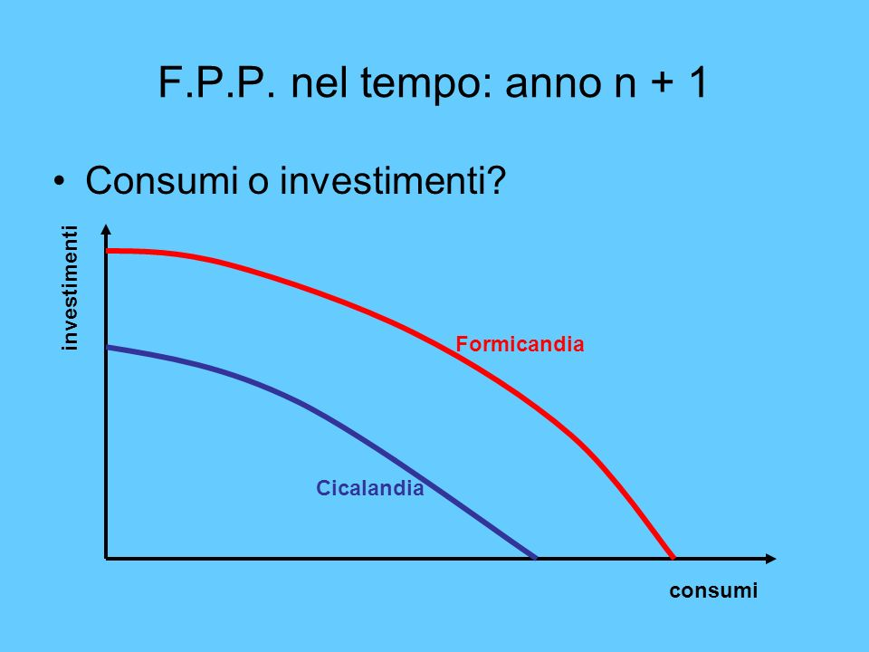 F.P.P. nel tempo: anno n + 1 Consumi o investimenti investimenti