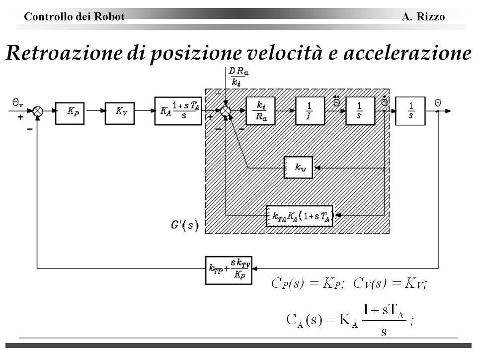 Retroazione di posizione velocità e accelerazione