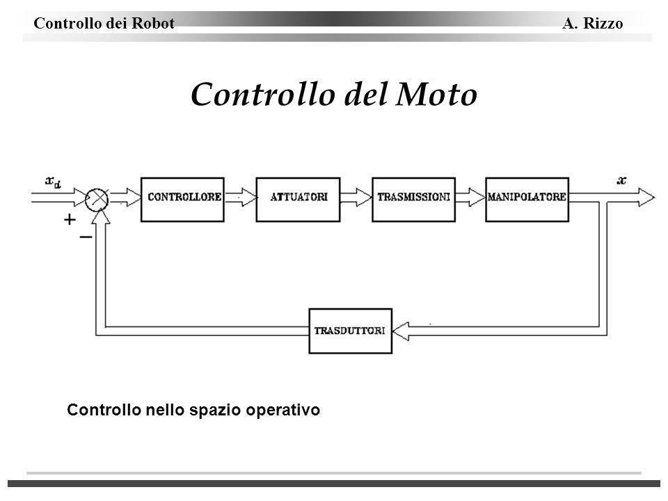 Controllo del Moto Controllo nello spazio operativo