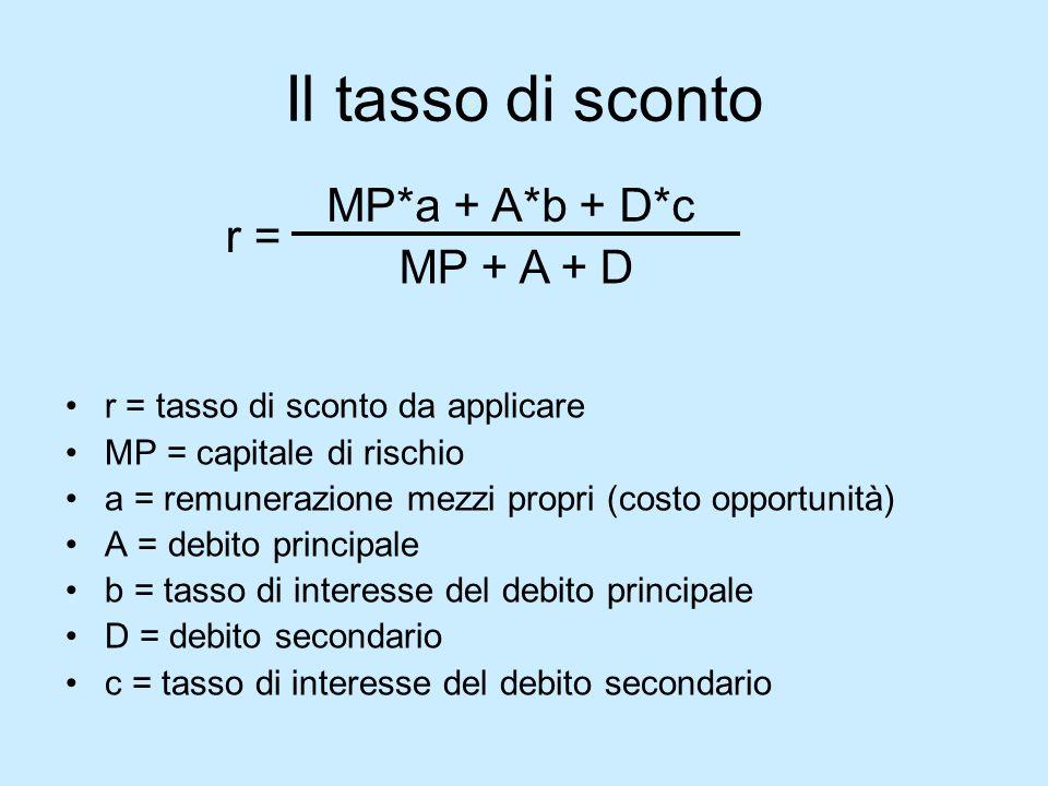 Il tasso di sconto MP*a + A*b + D*c r = MP + A + D