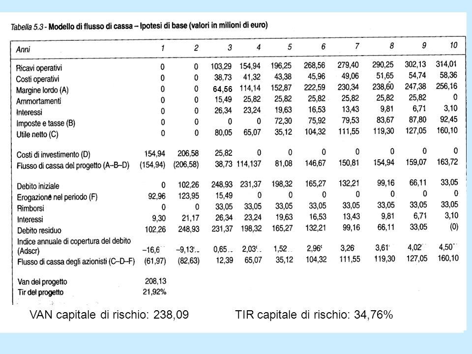 VAN capitale di rischio: 238,09 TIR capitale di rischio: 34,76%