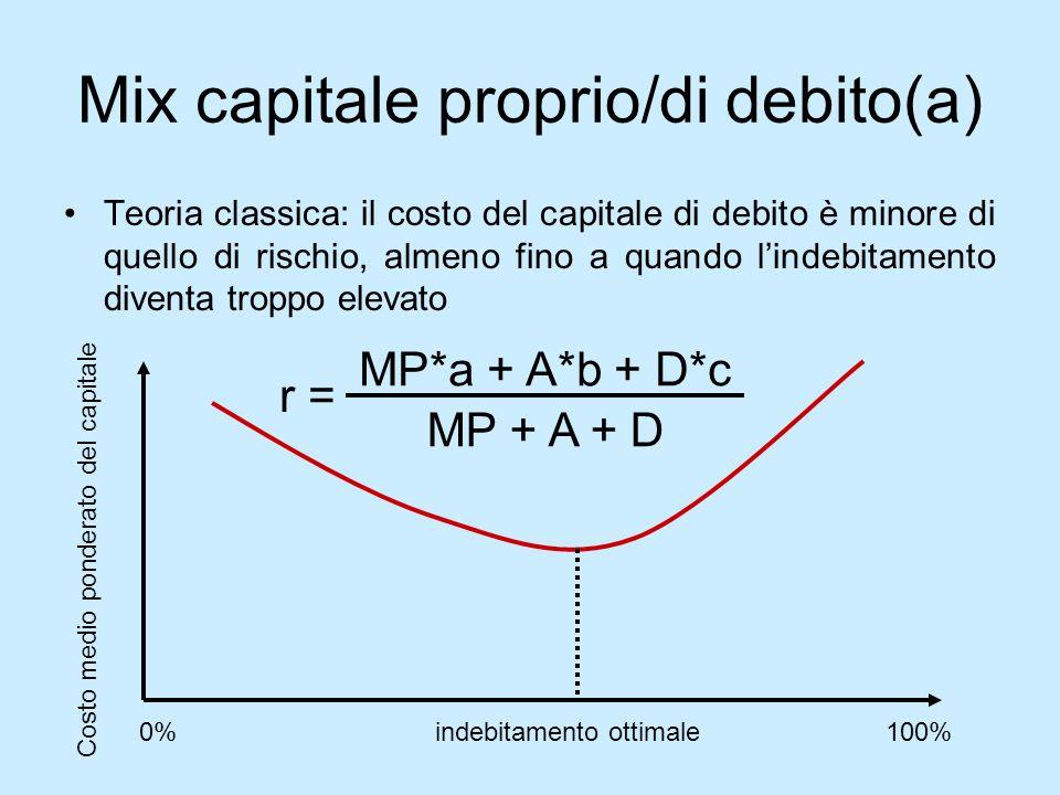 Mix capitale proprio/di debito(a)