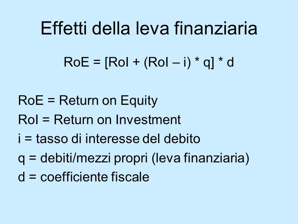 Effetti della leva finanziaria