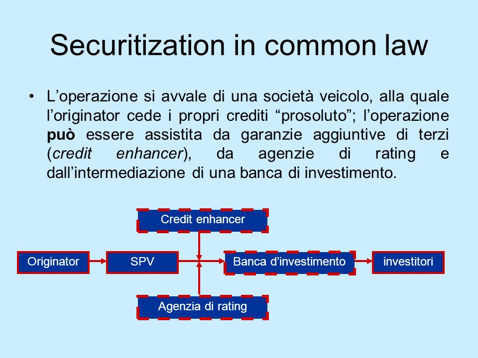 Securitization in common law