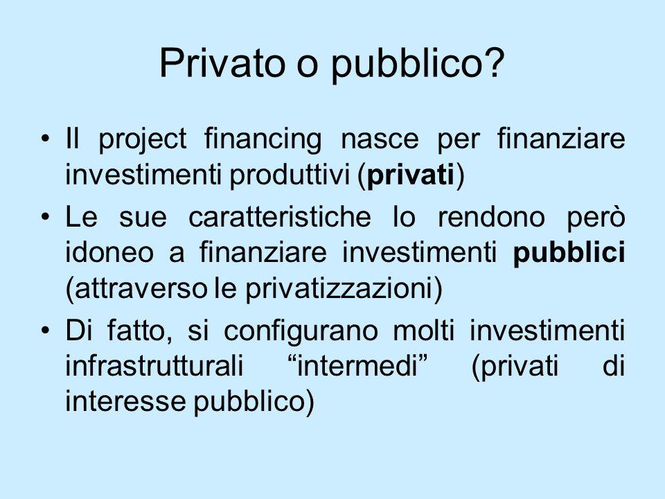 Privato o pubblico Il project financing nasce per finanziare investimenti produttivi (privati)
