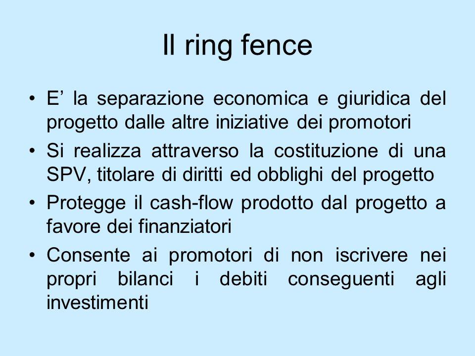 Il ring fence E' la separazione economica e giuridica del progetto dalle altre iniziative dei promotori.