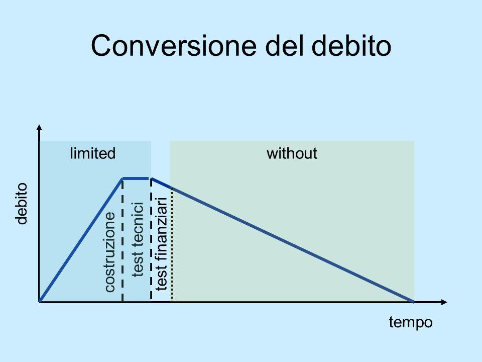 Conversione del debito