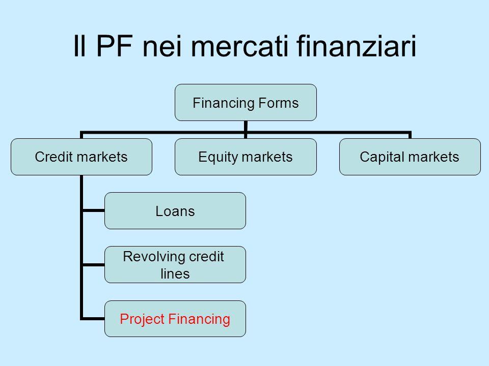 Il PF nei mercati finanziari